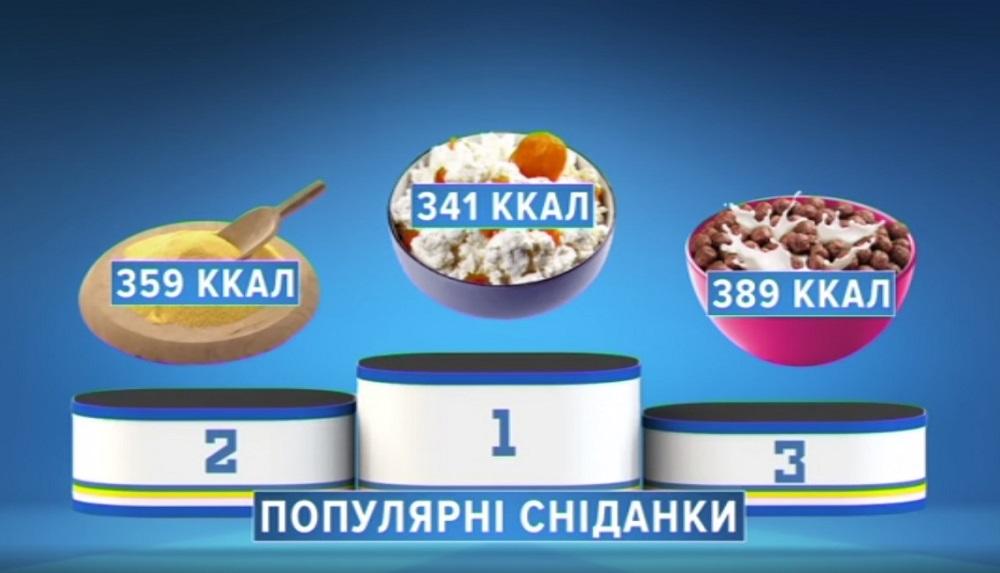1_Полезная программа_рейтинг завтраков